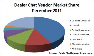 Dealer Chat Market Share December 2011